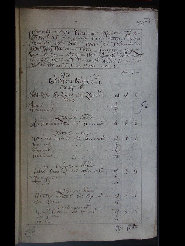 Перечневой табель и ведомость итогов переписи 1719-1720 года Болховца и уезда