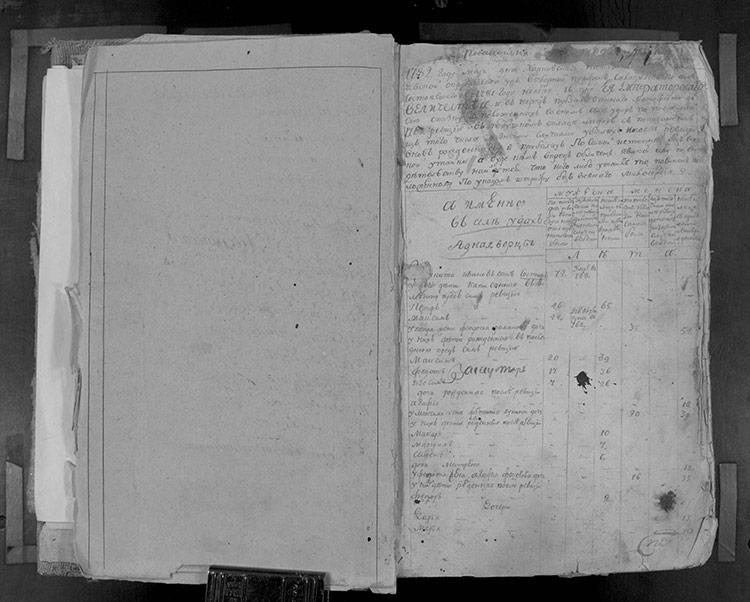Ревизская сказка однодворцев села Уды за 1782 год (4-я ревизия)